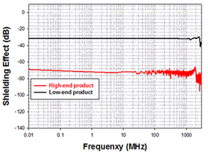 Measurement result on shielding rate for each frequency after product application MHz