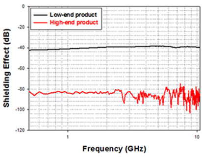 Measurement result on shielding rate for each frequency after product application GHz